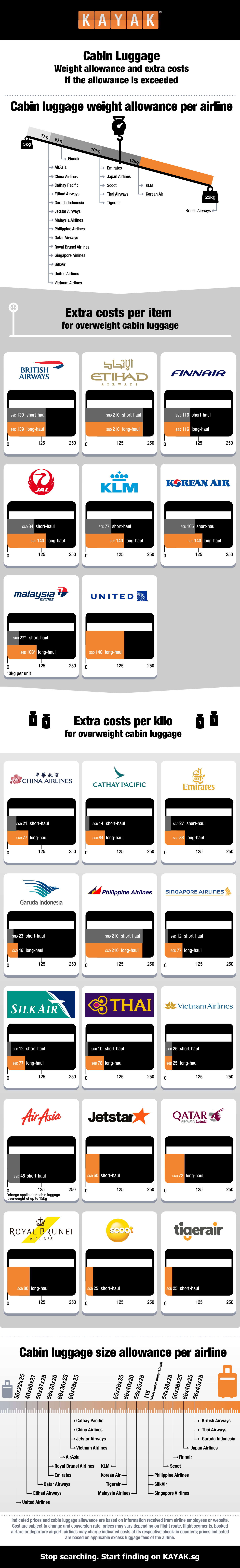 KAYAK.sg reveals costs for excess cabin luggage infographic