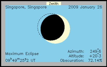 Chinese New Year partial eclipse