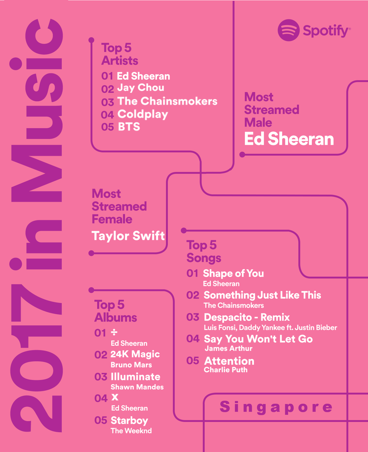 Ed Sheeran Officially Owns Spotify In 2017 - Alvinology