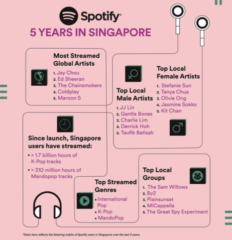 Spotify celebrates 5 successful years in Singapore - Alvinology