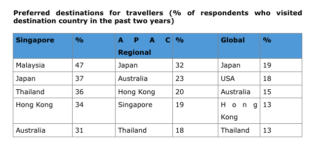 Singaporeans take more trips per year but spend less per trip than the regional average - Alvinology