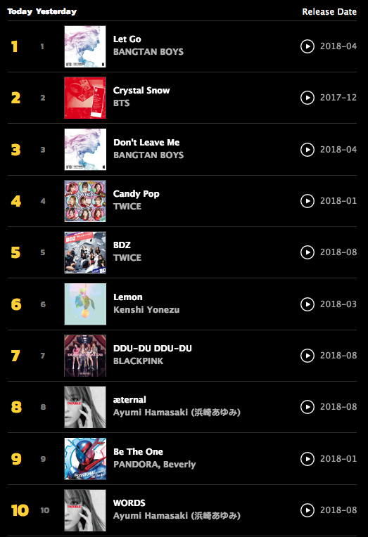 After analysing 12 billion plays, which Songs and Artists Top the Charts at KKBOX? - Alvinology