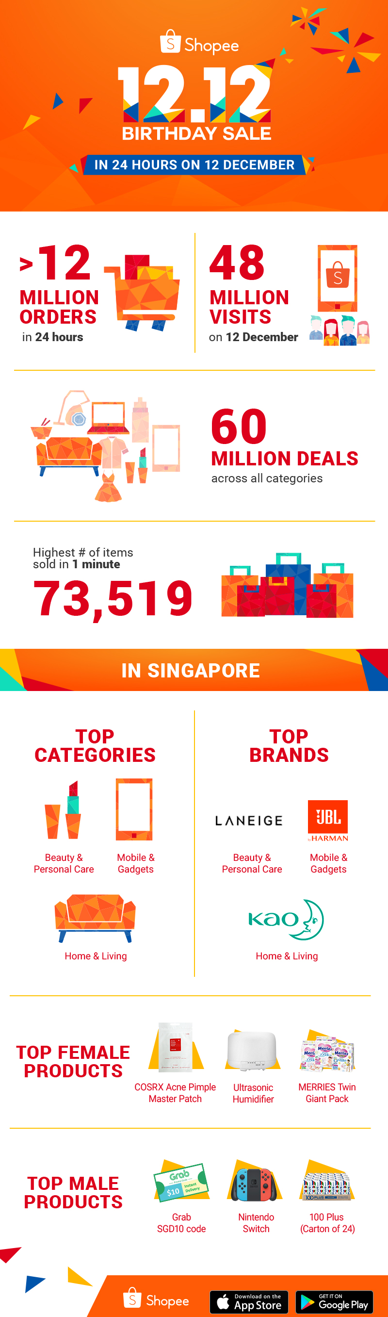 Shopee wraps up a record-breaking 2018 with 12.12 Birthday Sale - Alvinology