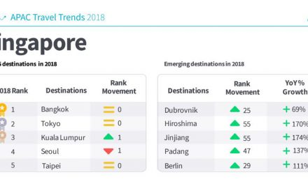 Top Emerging Travel Destinations for 2019 by Skyscanner