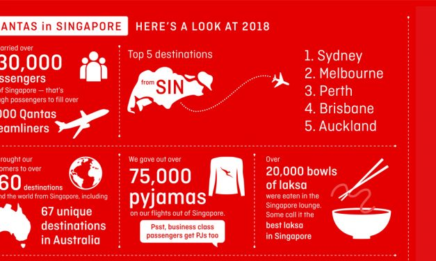 Get to know the top destinations, best lounge meals, and favourite movies in 2018 [Qantas]