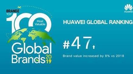 Huawei ranked 47 out of the world's top 100 brands