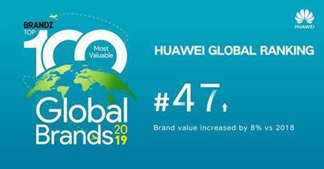 Huawei ranked 47 out of the world's top 100 brands - Alvinology